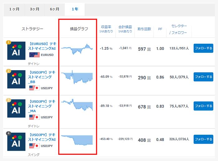 AIの自動取引成績グラフ