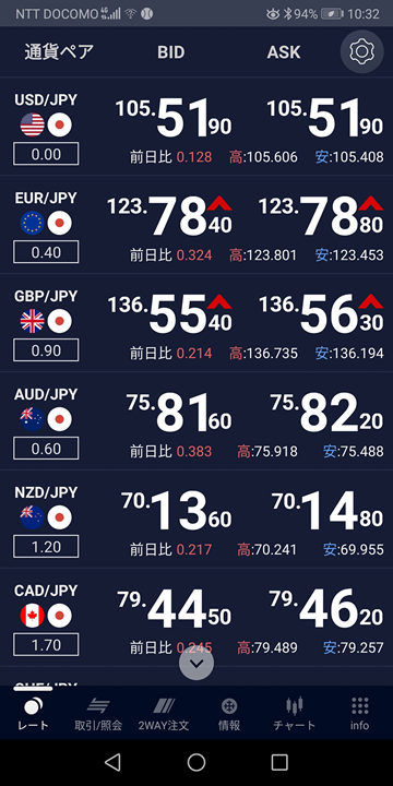 EUR/JPYチャート(SBIネオモバイル証券)