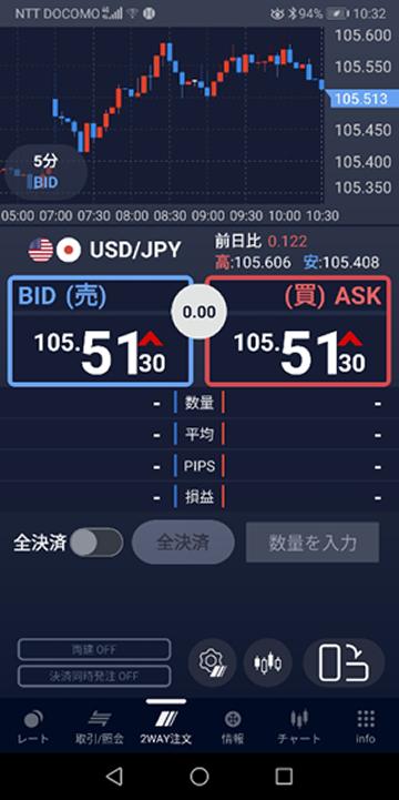 発注画面(SBIネオモバFX)