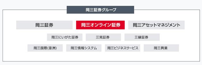 岡三証券グループ組織図