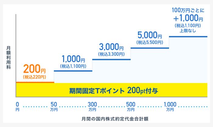 月額手数料(SBIネオモバイル証券)