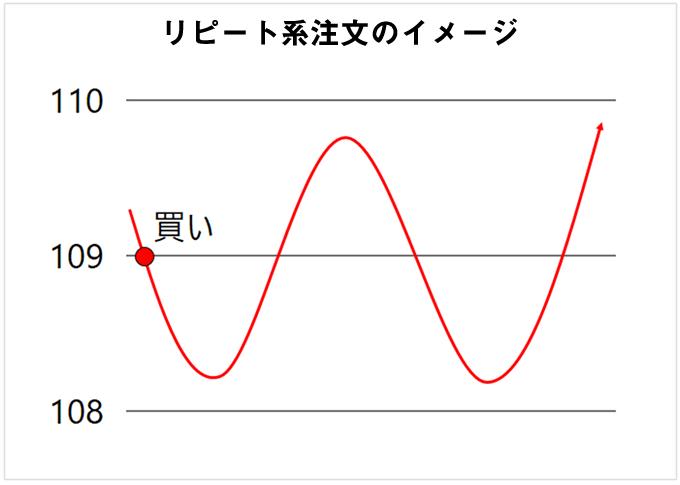 リピート系注文のエントリー図