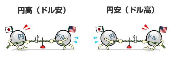 円高と円安のイメージ