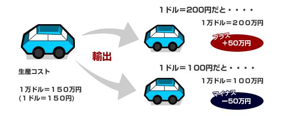 円高と円安時での企業利益差
