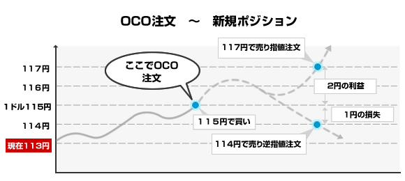 OCO注文-新規注文