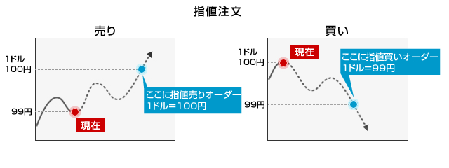 指値注文の概念図