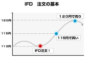 IFD注文