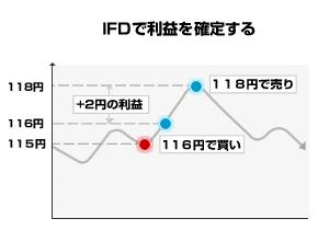 IFD注文-利益確定
