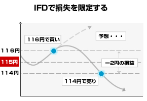 IFD注文-ロスカット