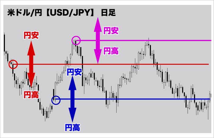 円高・円安時の米ドル円日足チャート