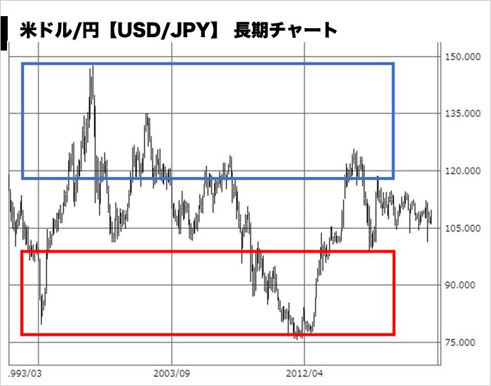 円高・円安の解説図(長期チャート)