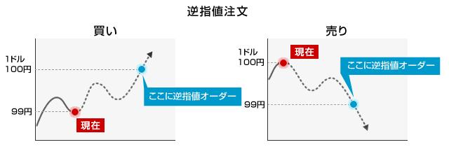 逆指値注文(ストップオーダー)の概念図