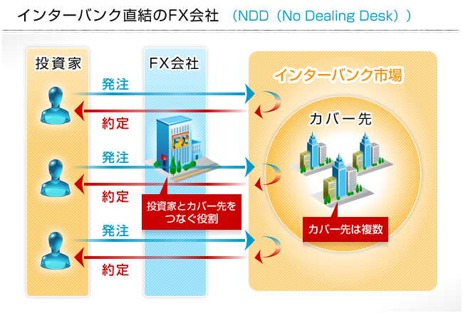 NDD方式イメージ