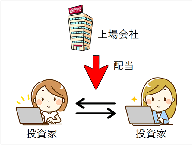 株式投資のイメージ図