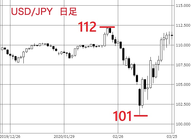 米ドル円の価格変動(日足チャート)