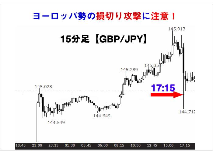 ヨーロッパ時間のポンド/円チャート図