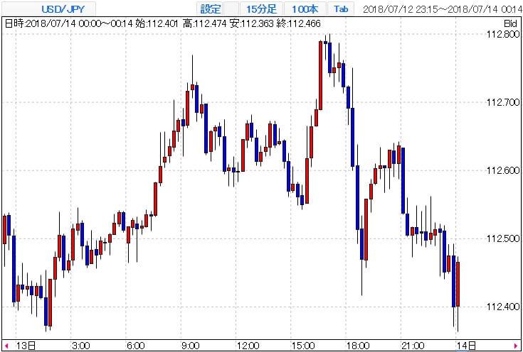 USD/JPYチャート(ヨーロッパ時間)