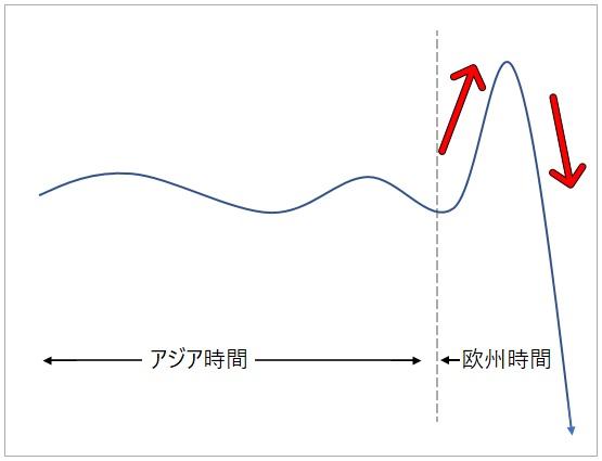 為替レート(ヨーロッパ市場)