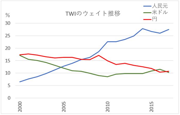 TWIのウェイト推移