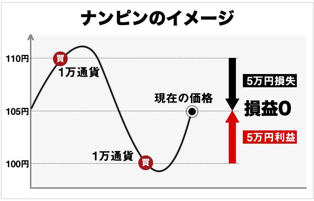 ナンピン成功のシナリオ図