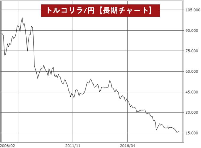 トルコリラ/円長期チャート