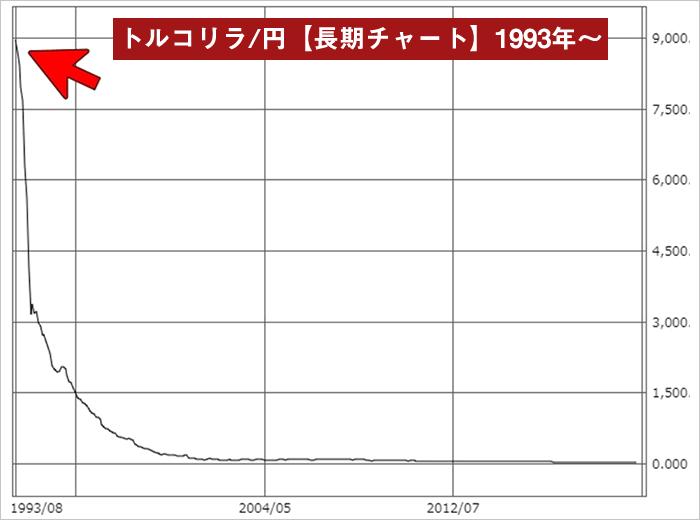 トルコリラ/円超長期チャート(1993年~)