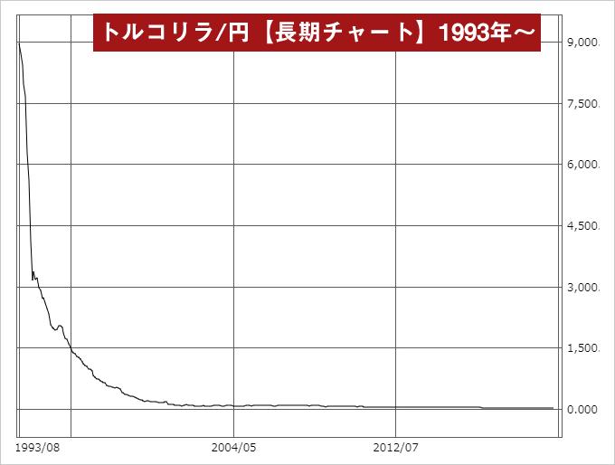 トルコリラ/円超長期チャート
