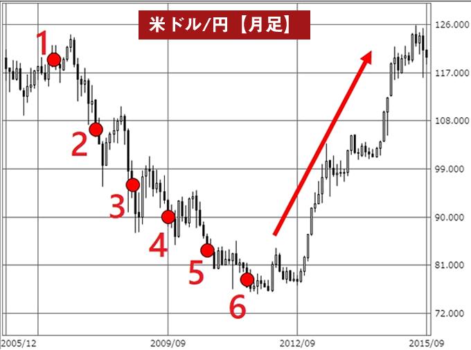 ナンピンの実例(米ドル/円チャート)