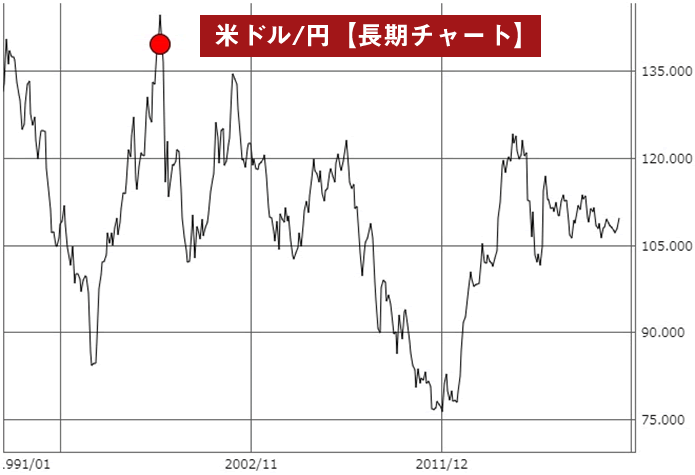 ナンピンの実例(米ドル/円長期チャート)