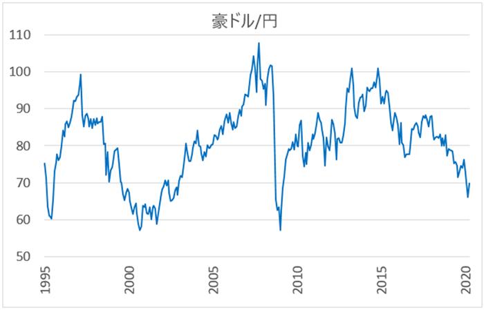 豪ドル/円長期チャート(1995年~)