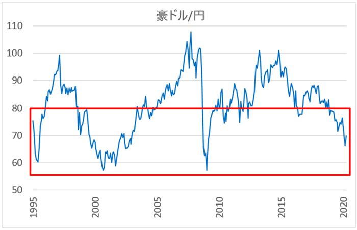 豪ドル/円の買いたい価格帯(長期チャート)