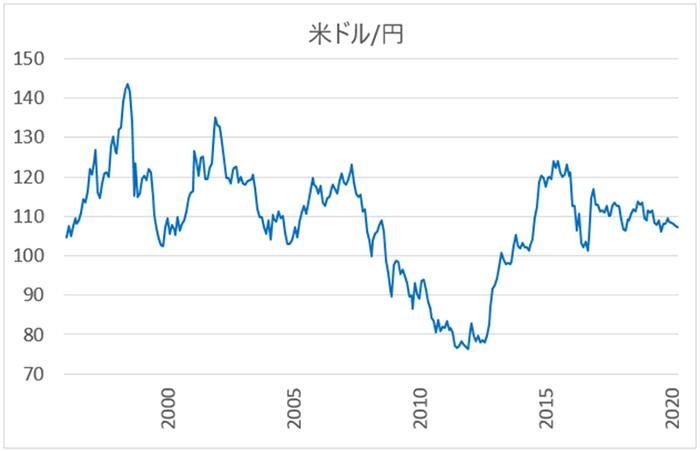 米ドル/円長期チャート(1995年~)