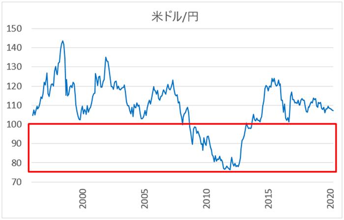 米ドル/円の買いたい価格帯(長期チャート)
