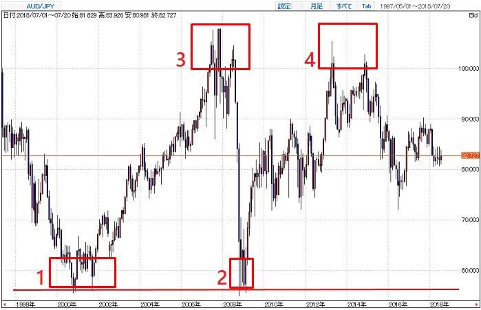 豪ドル/円の買い時・売り時(20年チャート)