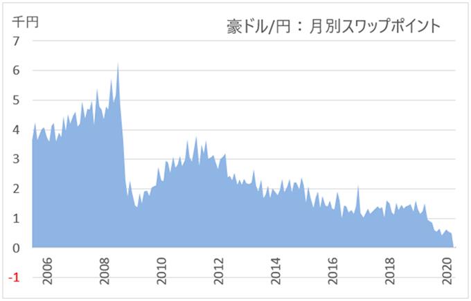 豪ドル/円:月別スワップポイントグラフ