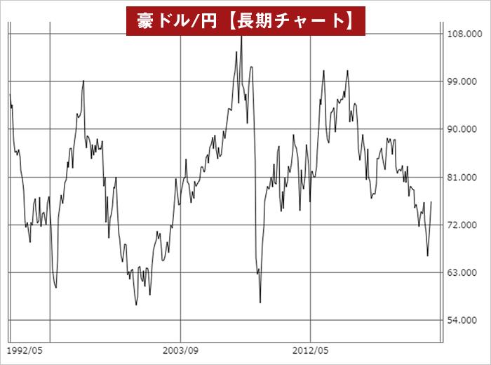 豪ドル/円の塩漬けチャート図