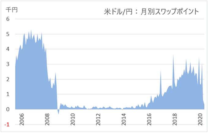 米ドル/円:月別スワップポイントグラフ