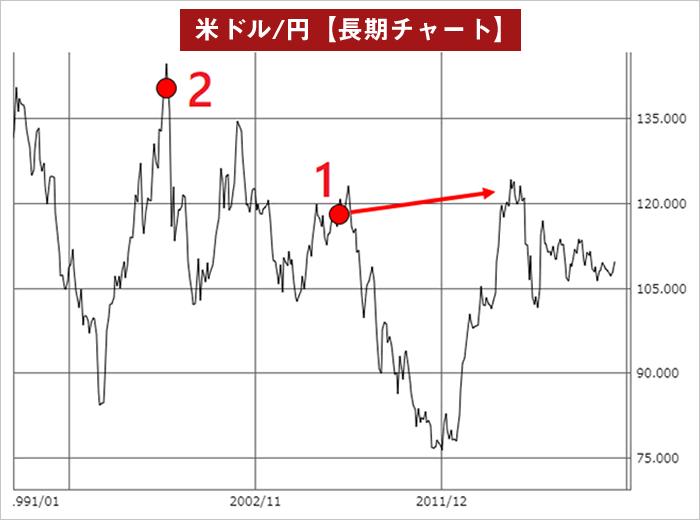 米ドル/円の塩漬けチャート図