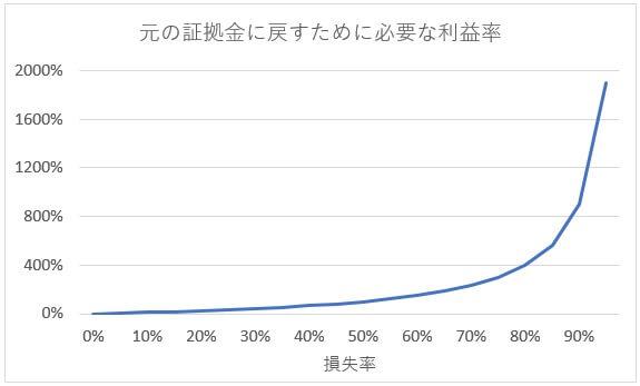損失率と利益率の関係曲線