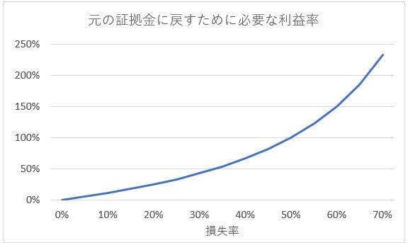 損失率と利益率の関係曲線2
