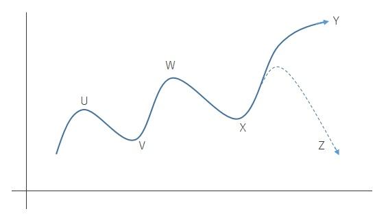 ダウ理論による上昇トレンド