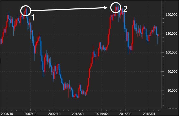 米ドル/円の塩漬け例
