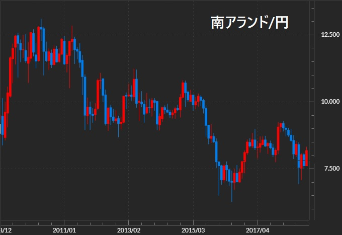 南アランド円 長期チャート