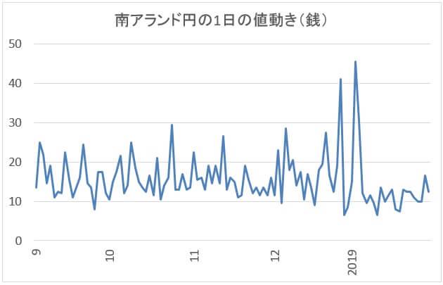南アランド円の1日の値動き