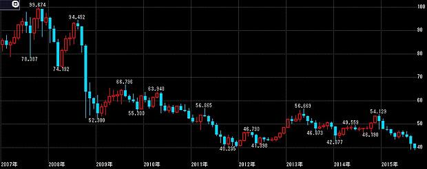 TRY/JPYの長期チャート