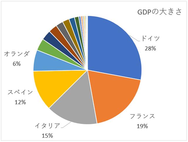 ユーロ加盟国のGDPグラフ