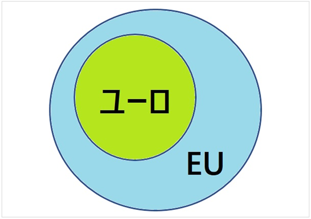 EUとユーロの違い概念図