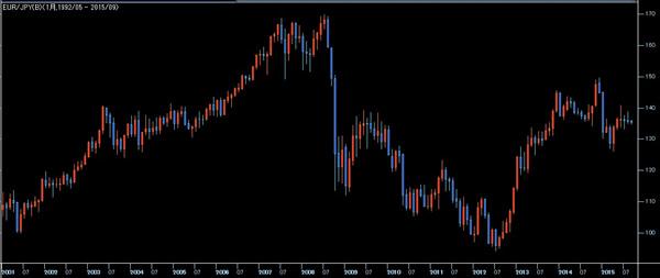 ユーロ円の月足チャート
