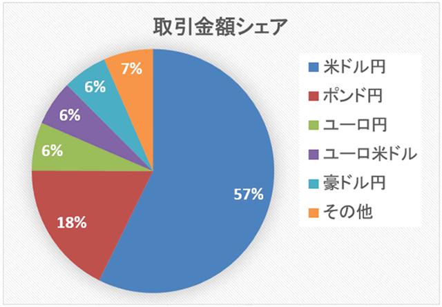 日本で人気の通貨ペアグラフ