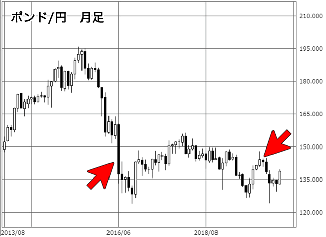 EU離脱後のポンド/円月足チャート